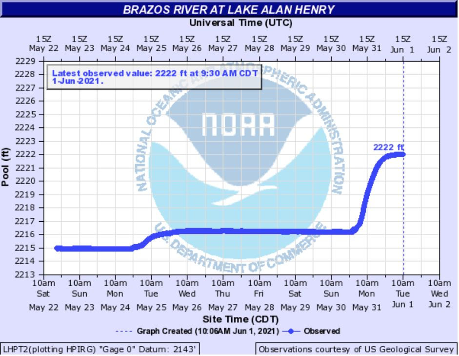 Water level observed at Lake Alan Henry in late May 2021.