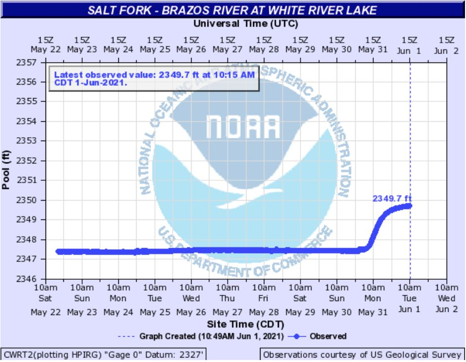 Water level observed at White River Lake in late May 2021.