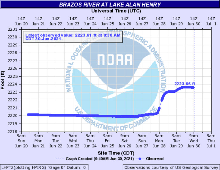 Water level observed at Lake Alan Henry in late June 2021.
