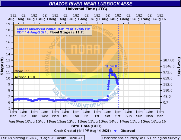 Brazos River near Lubbock 4ESE level from August 9th through the 14th.